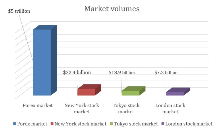 market-volumes-graph