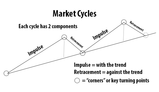 """7 Replies to """"Forex Trading 101: The Daily Cycle"""""""