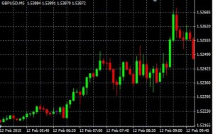 uptrend-graph- how- to-trade-forex
