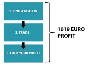 Guide-to-profit