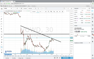 Volkswagen shares downtrend