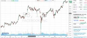facebook share price forecast q3