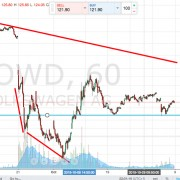 volkswagen share price downtrend