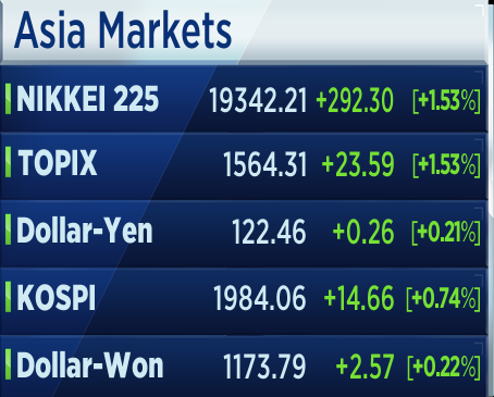 Asia Markets on the rise after Fed increase the rate