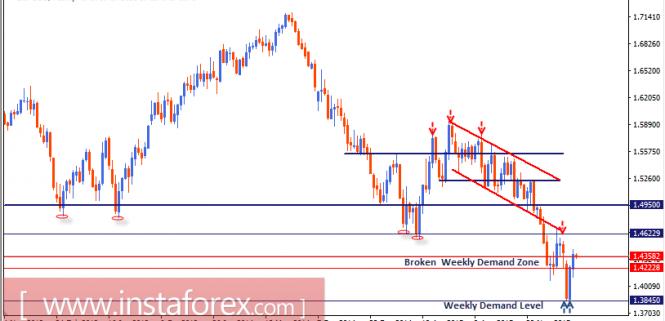 GBP/USD 14-03-16