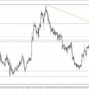 EUR/USD |101trading.co.uk