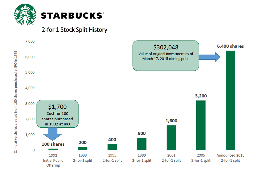 starbucks stocks split history