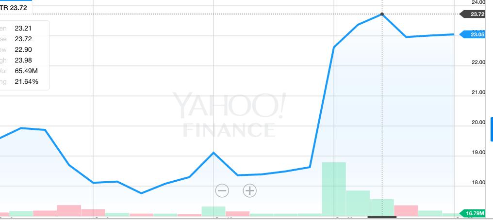 twitter stocks takeover